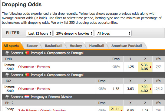 Oddsportal dropping odds