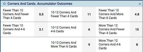 Accumulator Total 2 fold